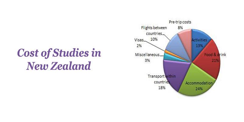 Cost of Studies in New Zealand