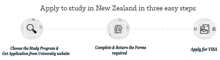 New Zealand Application Process