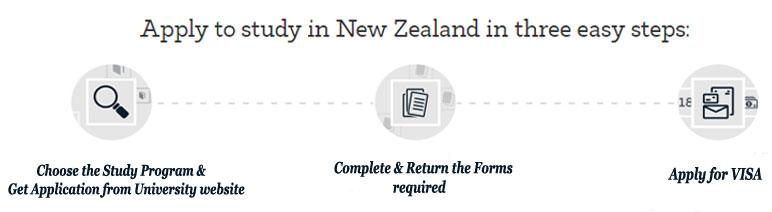 New Zealand Application Process
