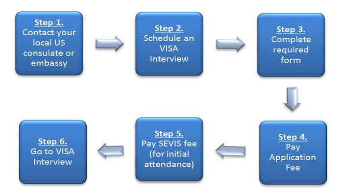 USA Visa Process